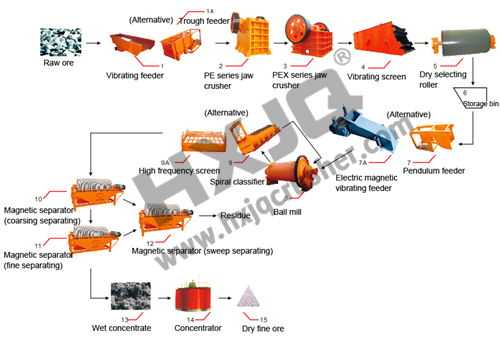 ore beneficiation process